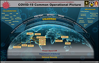 COVID-19 Common Operational PictureDiscovery
